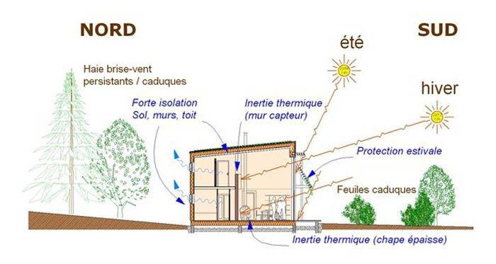 image maison bioclimatique