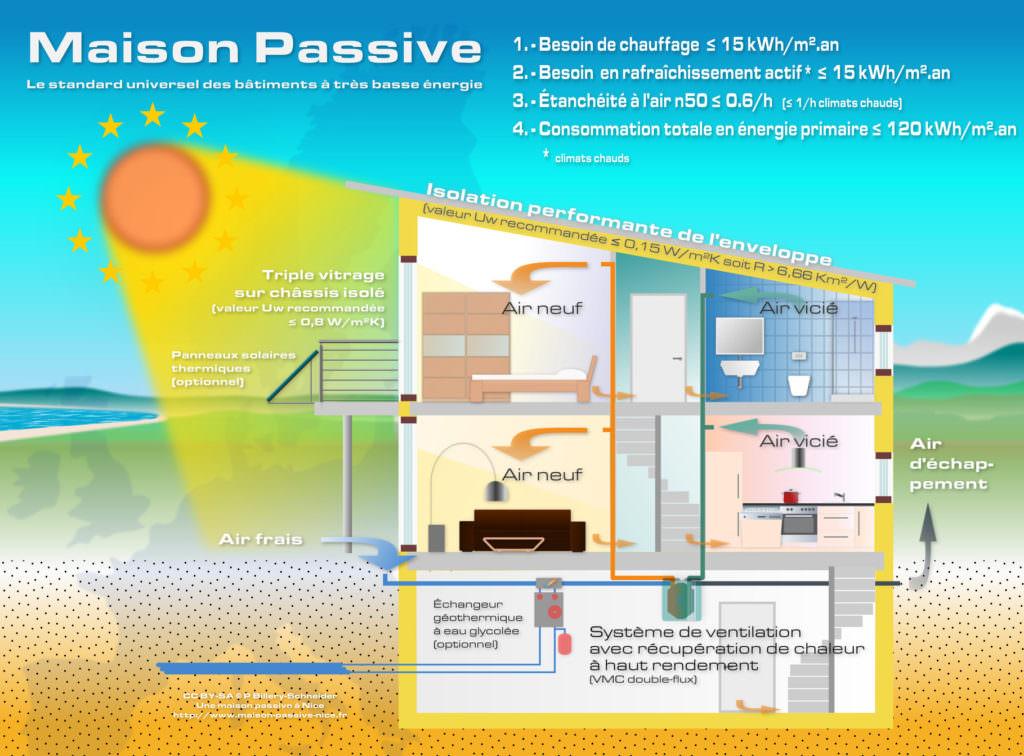photo maison passive