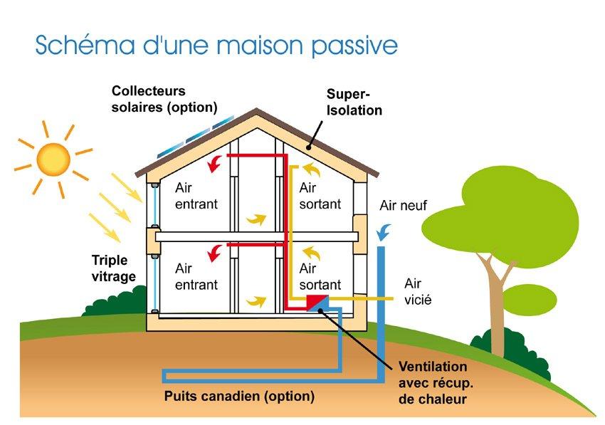 idée maison passive