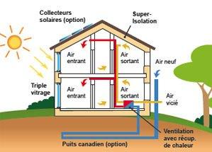 modèle maison passive