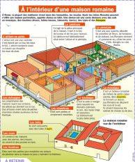 modèle maison romaine