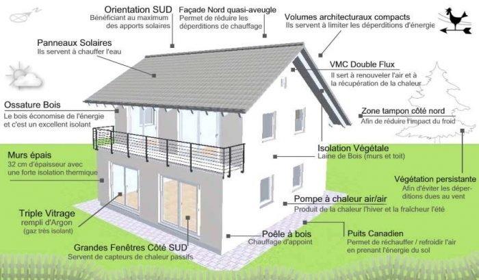 Construire une maison écologique bioclimatique